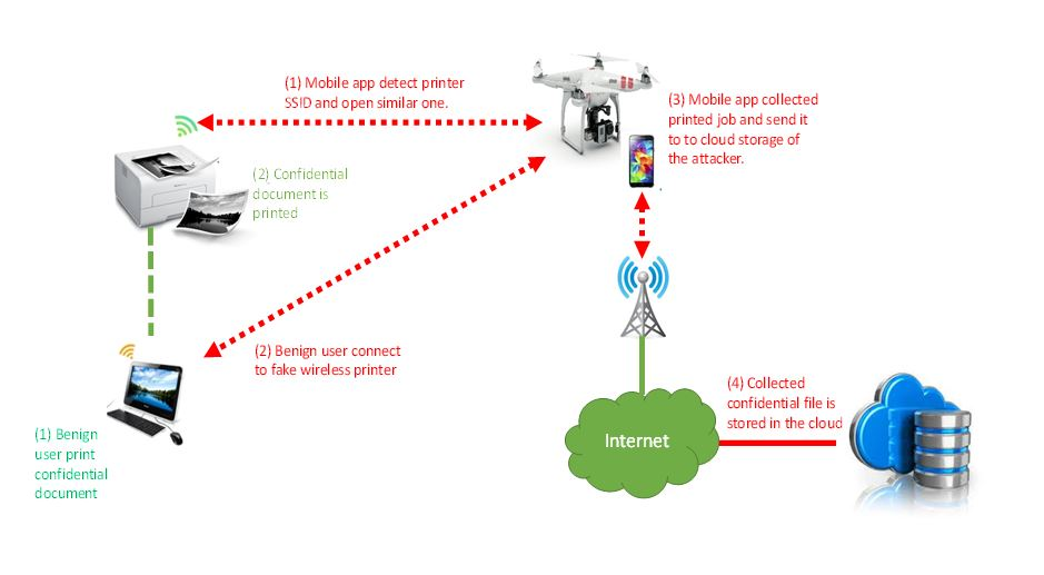 hacking enterprise wireless printers a drone or a vacuum h1