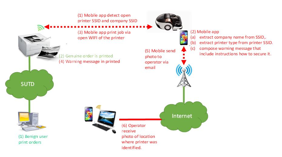 hacking enterprise wireless printers a drone or a vacuum h2