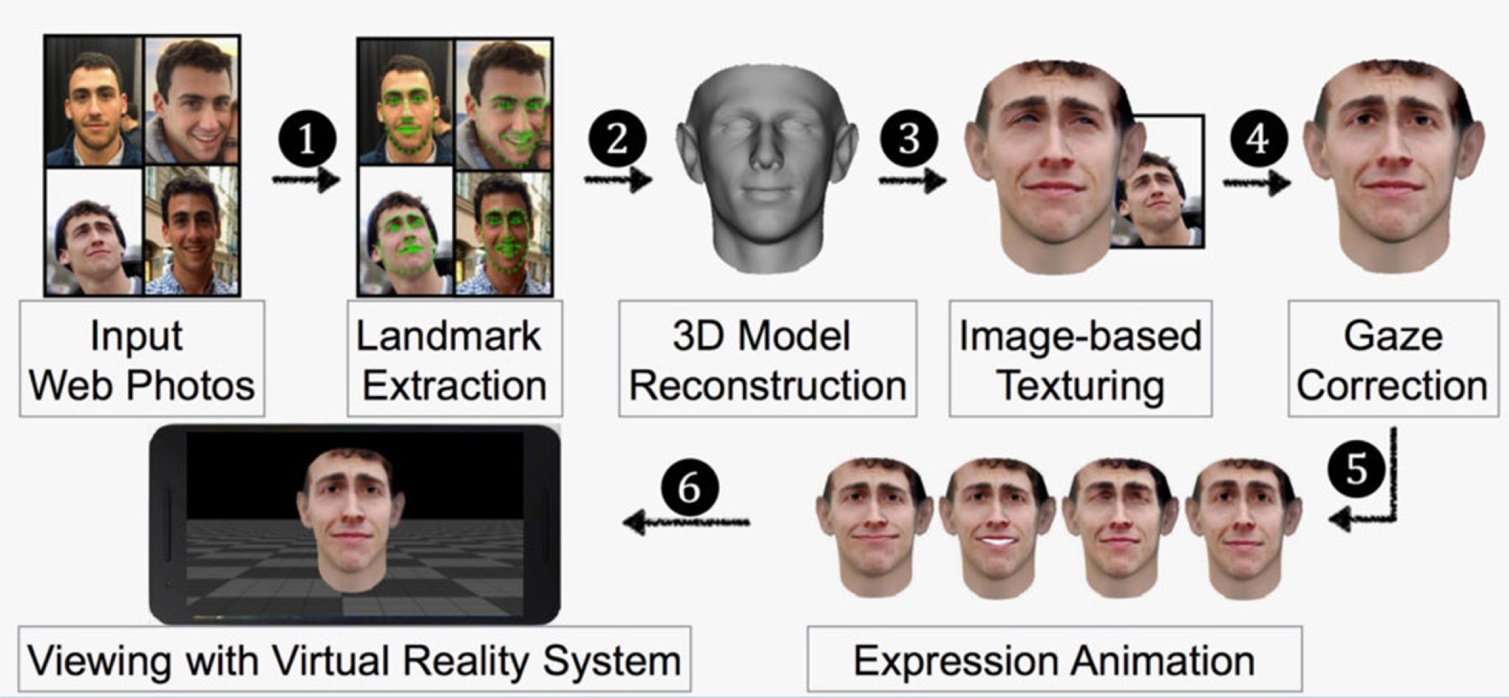 3d Models Based On Facebook Images Can Fool Facial