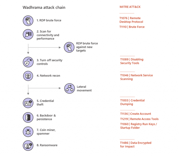 Attack Chain