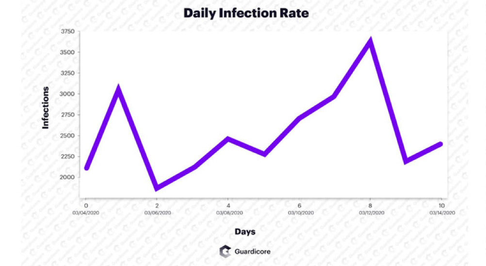 Daily Infection Rate