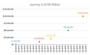 Journey to $100 Million