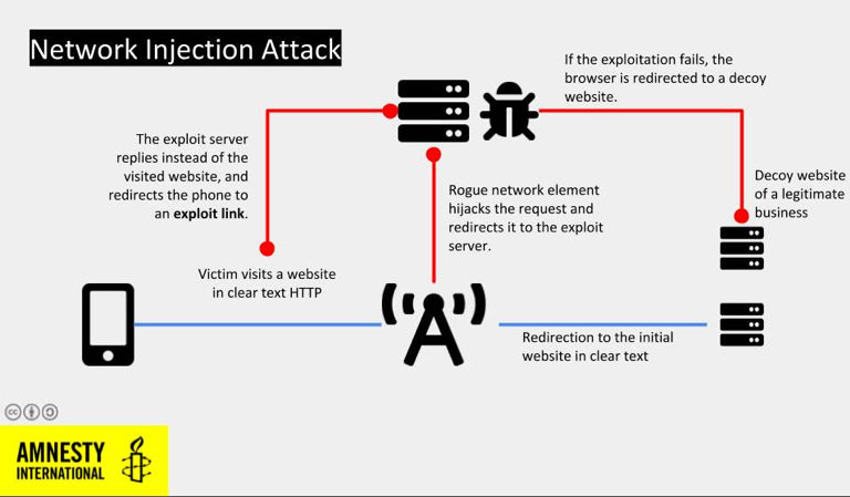 Network Injection Attack
