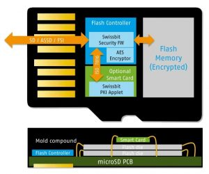 Fig 1. The structure of a microSD card with security features.