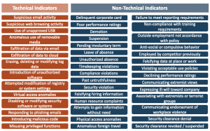 Technical and Non-Technical Risk Indicators