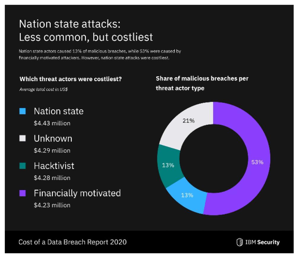 Cost of a Data Breach Report 2020