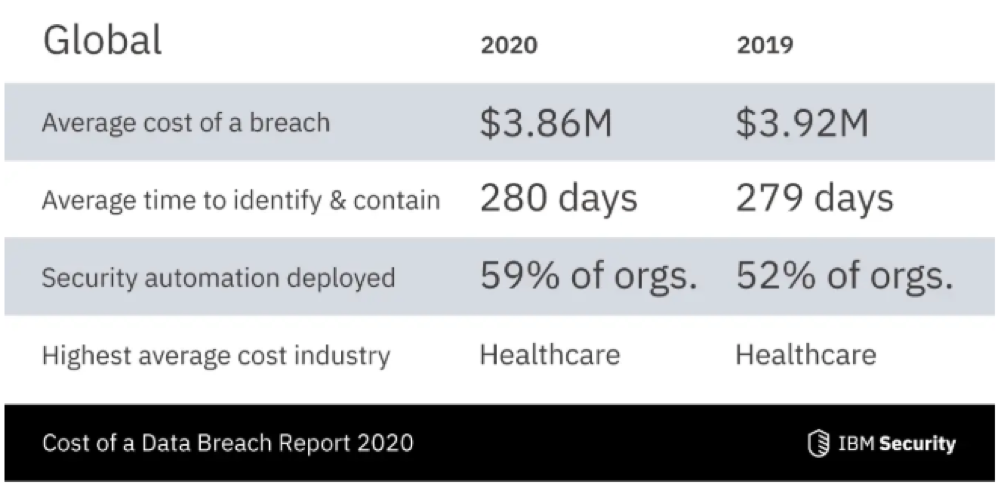 Data Breach Cost Table