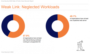 Neglected Workloads are the Weak Link