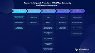 Tactics, Techniques & Procedures