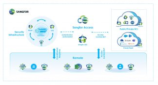 Sangfor's Award Winning XDDR Security Framework